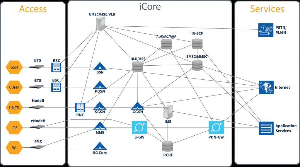 Multi-technology Icore U00ae Network