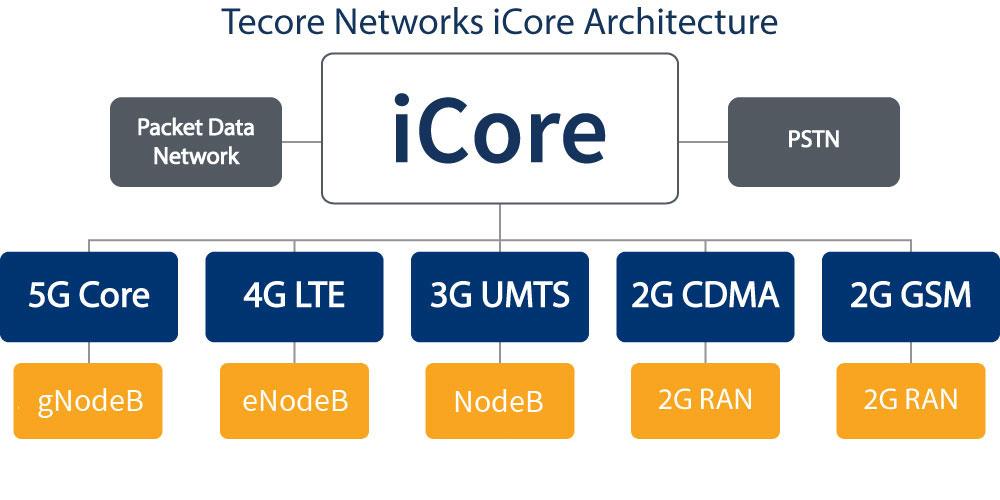 iCore® Architecture