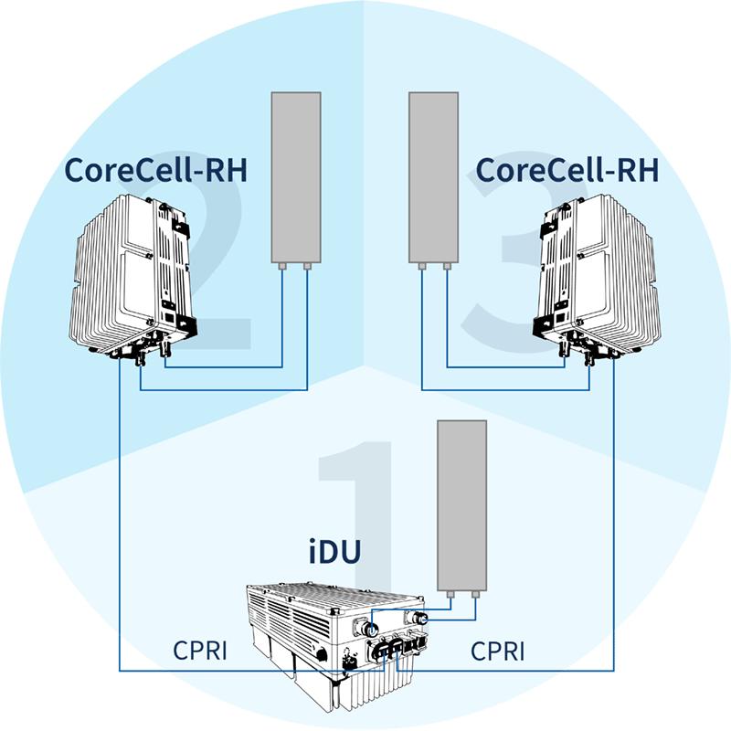 iDU Multi-Sector Site