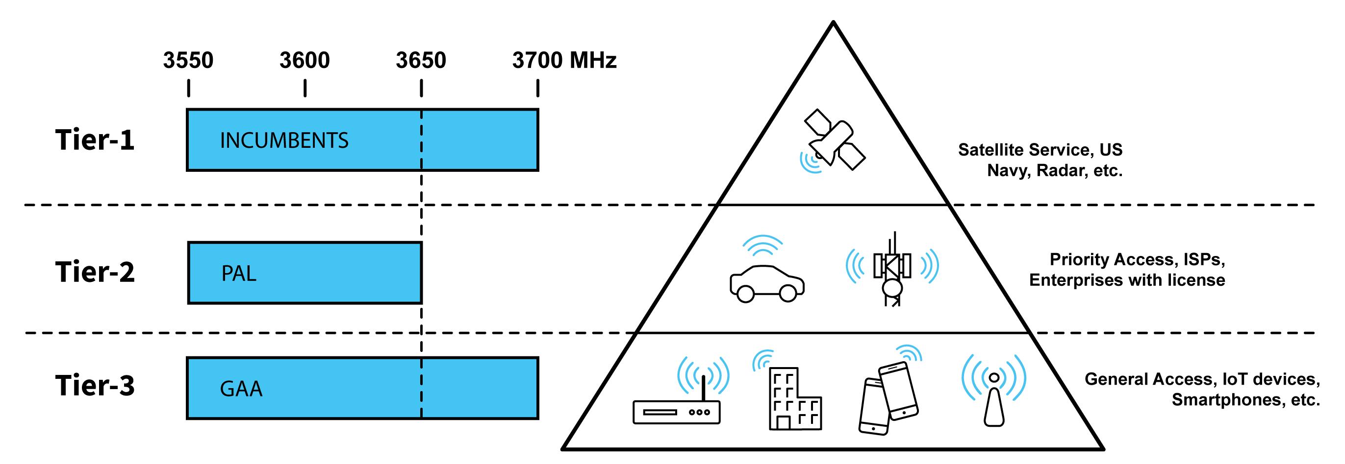 CBRS Shared Spectrum Architecture