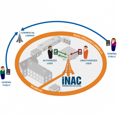 iNAC-Managed-Access